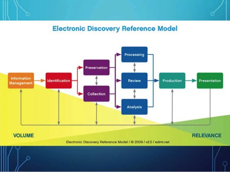 e-discovery Reference Model