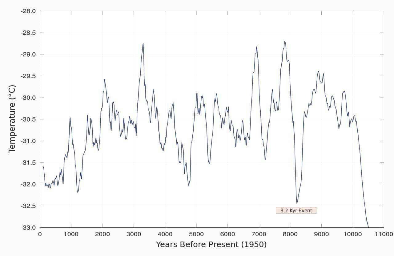 10,000 year temperature variations