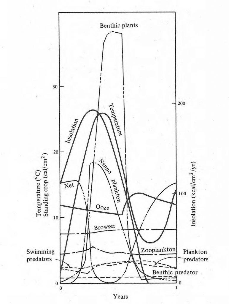 Behavior of final Cedar Bog model
